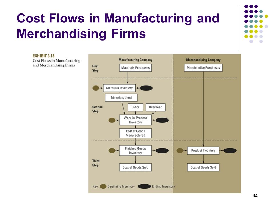 Cost Flows in Manufacturing and Merchandising Firms