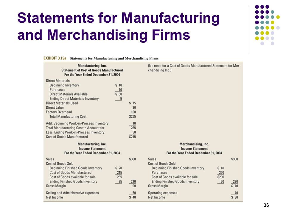Statements for Manufacturing and Merchandising Firms