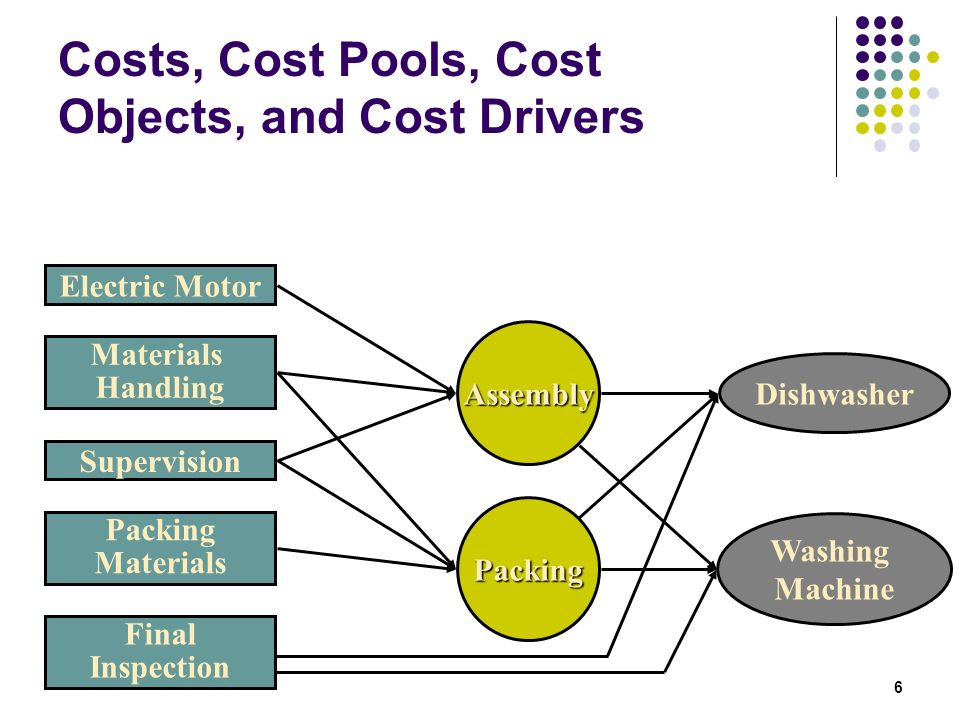 Costs, Cost Pools, Cost Objects, and Cost Drivers