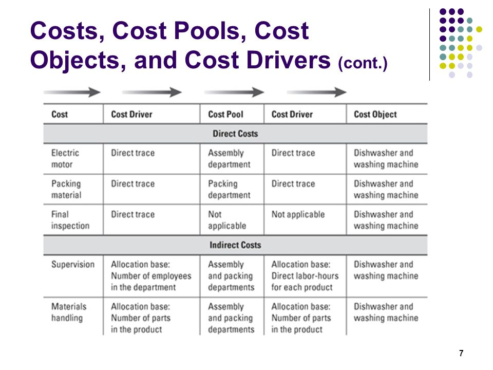 Costs, Cost Pools, Cost Objects, and Cost Drivers (cont.)