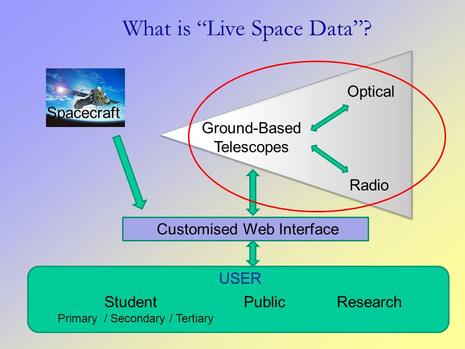 What is Live Space Data