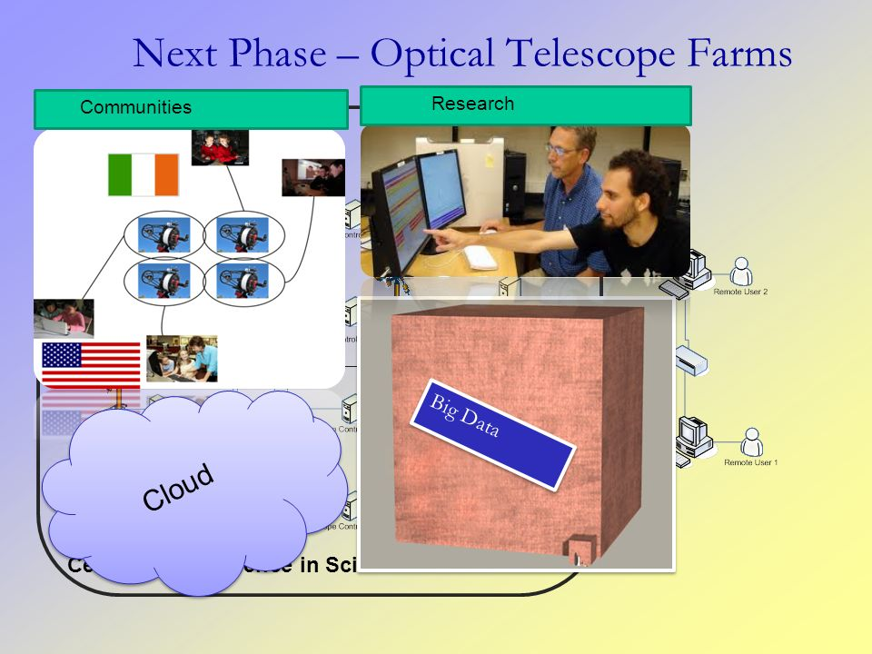 Next Phase – Optical Telescope Farms