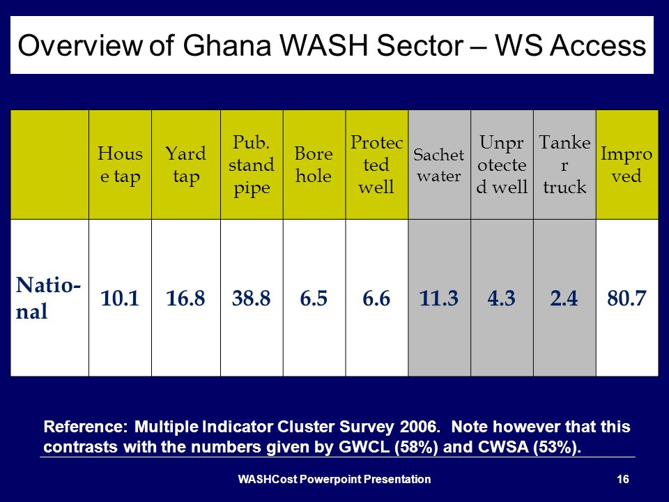 Overview of Ghana WASH Sector – WS Access