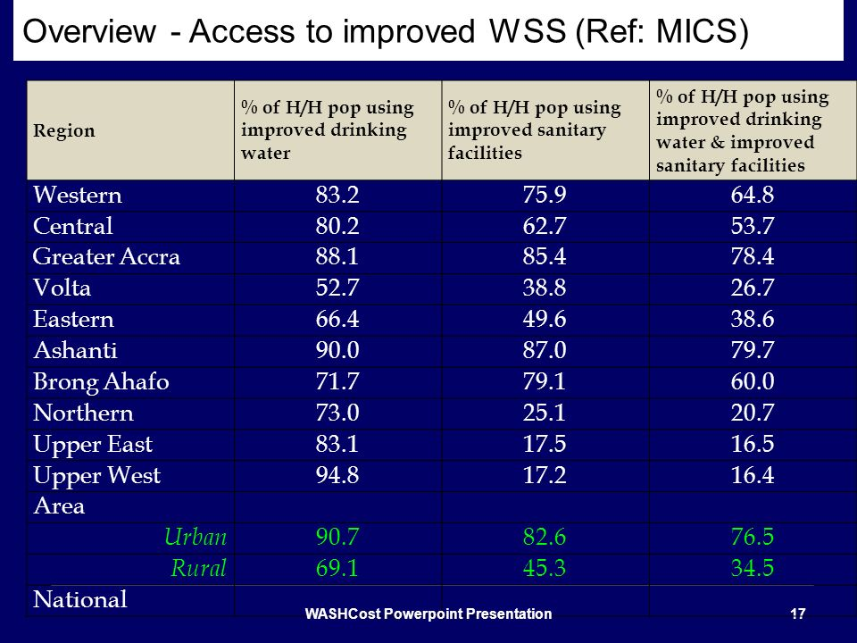 Overview - Access to improved WSS (Ref: MICS)
