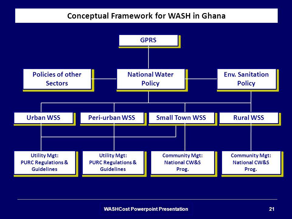 Conceptual Framework for WASH in Ghana