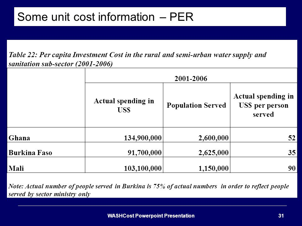 Some unit cost information – PER