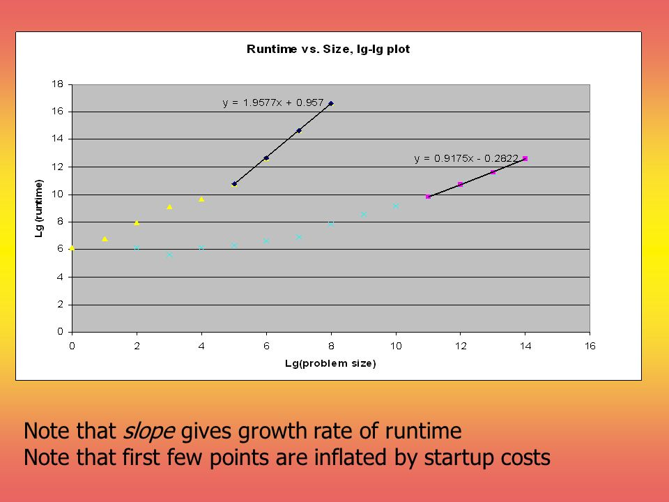 Note that slope gives growth rate of runtime Note that first few points are inflated by startup costs