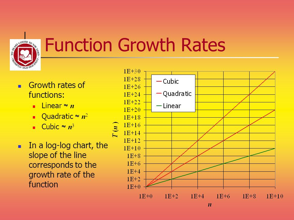 Function Growth Rates Growth rates of functions: