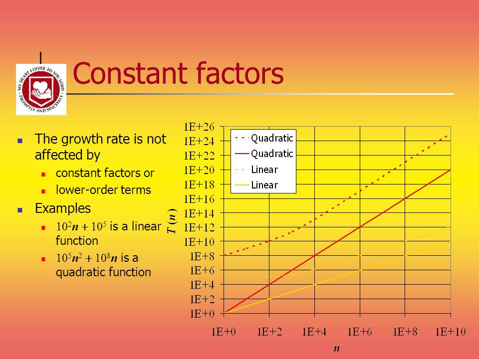 Constant factors The growth rate is not affected by Examples