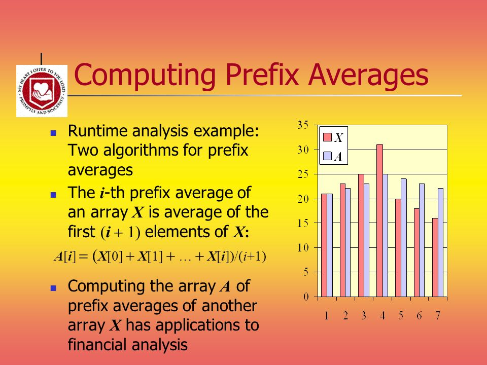 Computing Prefix Averages