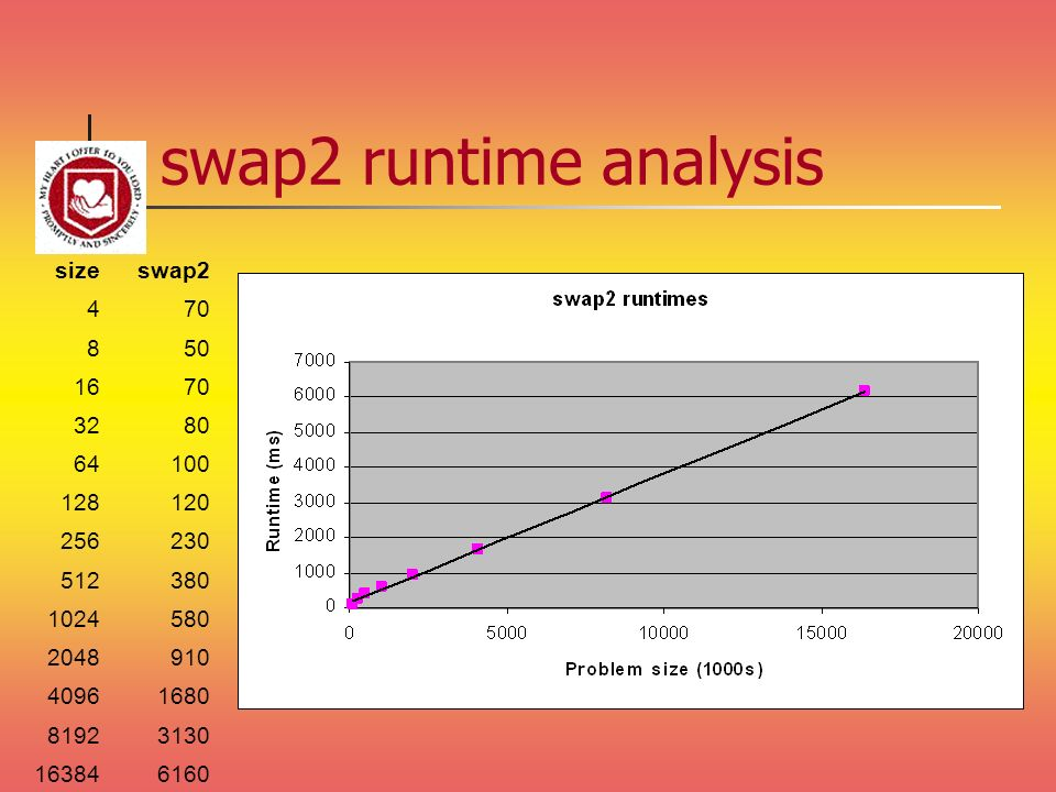swap2 runtime analysis size swap
