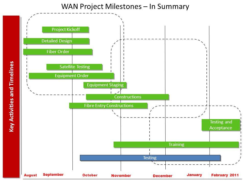 WAN Project Milestones – In Summary