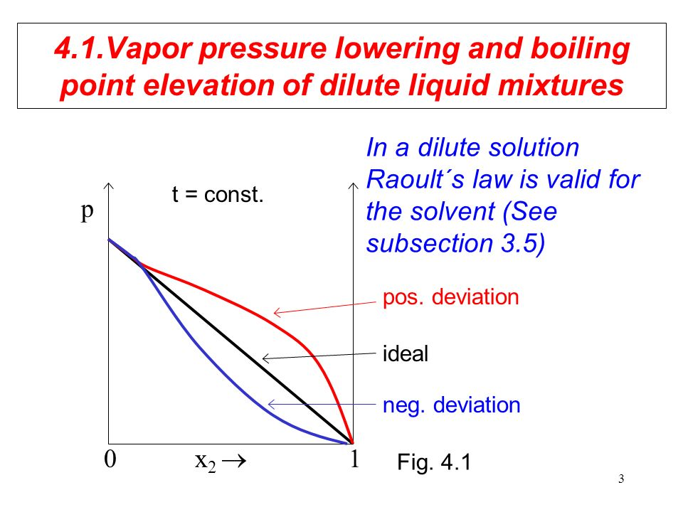 vapour pressure and boiling point relationship problems