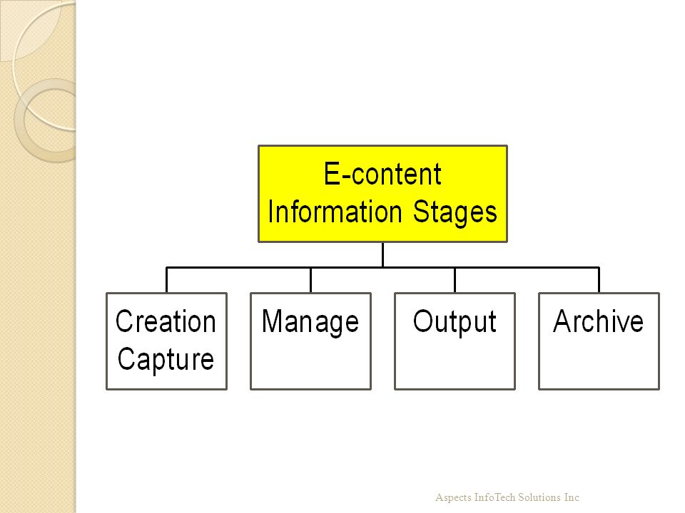 Information objects move through a lifecycle similar to records