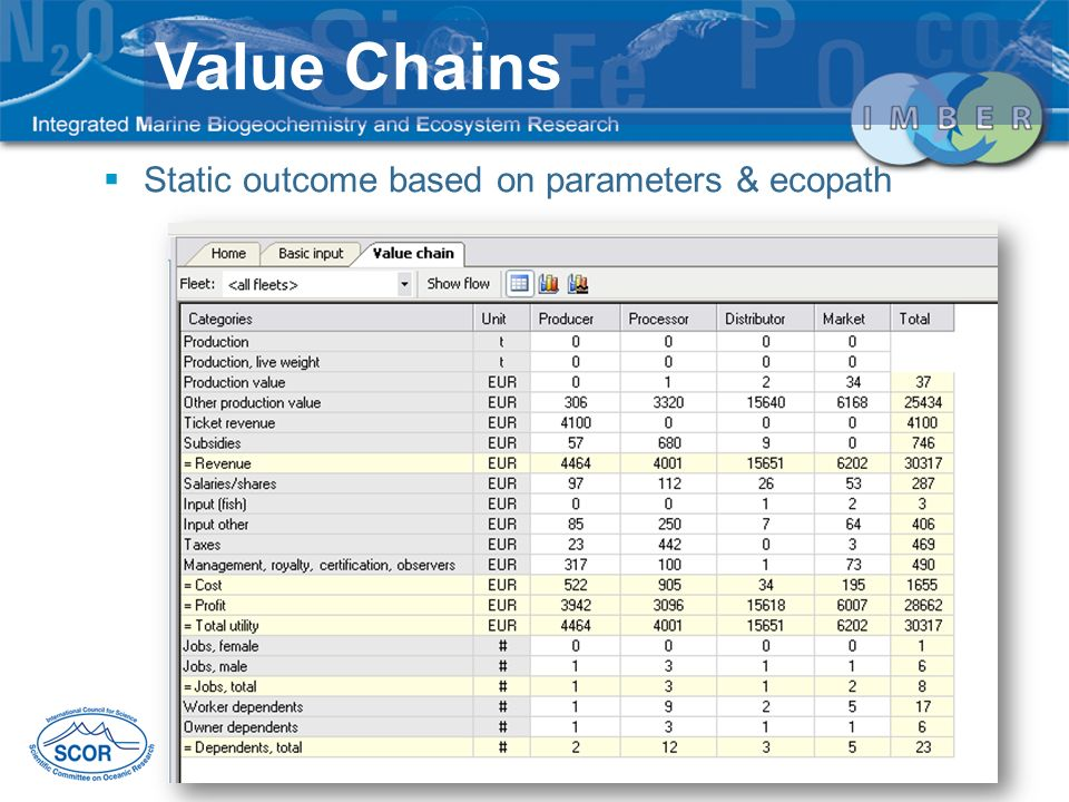 Value Chains Static outcome based on parameters & ecopath