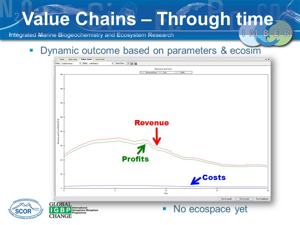 Value Chains – Through time