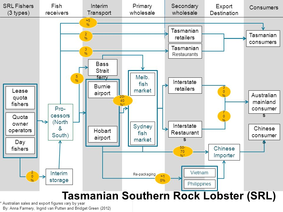 Tasmanian Southern Rock Lobster (SRL)