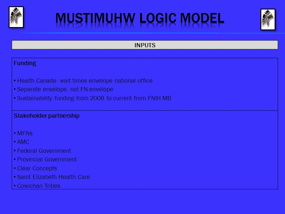 MUSTIMUHW logic model INPUTS Funding