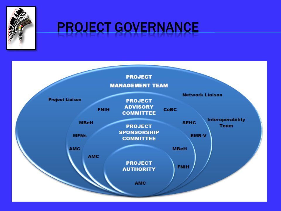 PROJECT GOVERNANCE Mabel to explain business model & plan to fund the rest of the communities to include all 64 MFNs.