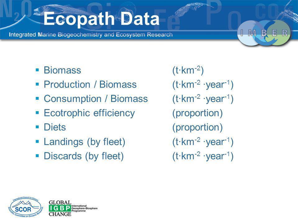 Ecopath Data Biomass (t·km-2) Production / Biomass (t·km-2 ·year-1)