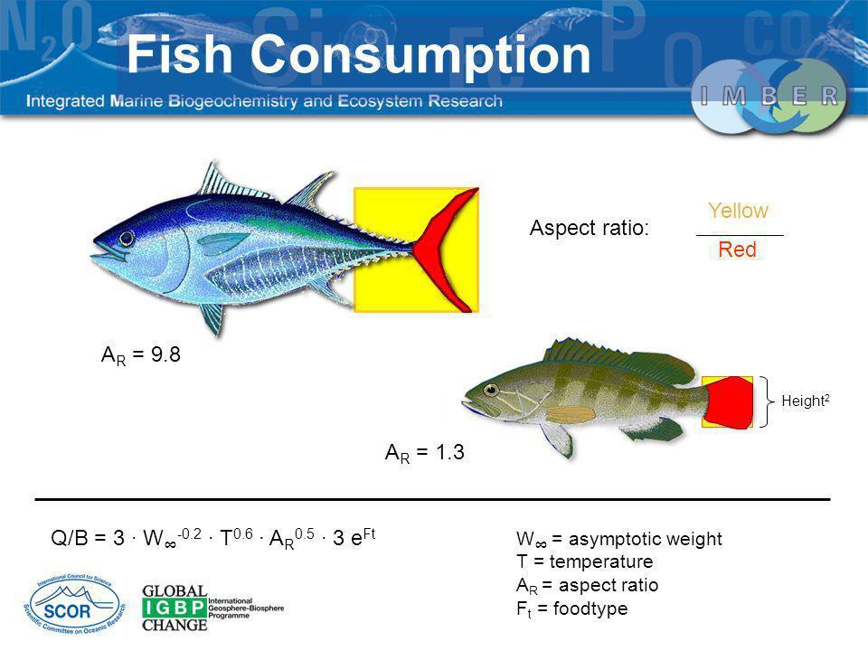 Fish Consumption Yellow Aspect ratio: Red AR = 9.8 AR = 1.3