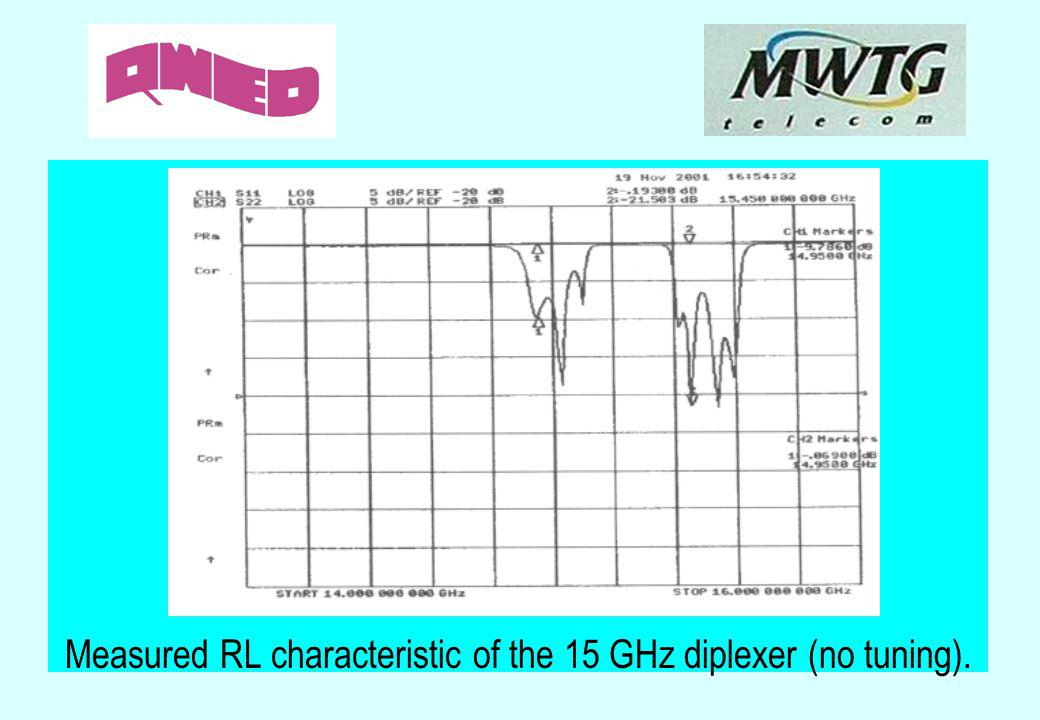 Measured RL characteristic of the 15 GHz diplexer (no tuning).