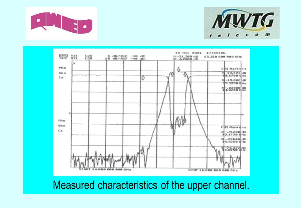 Measured characteristics of the upper channel.