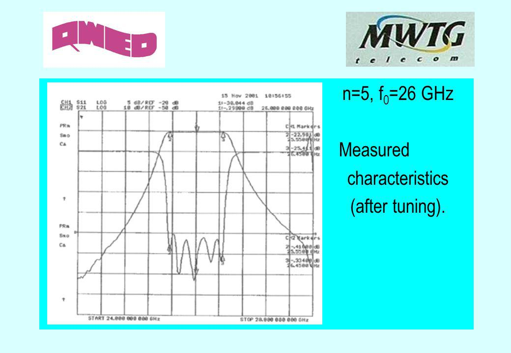 n=5, f0=26 GHz Measured characteristics (after tuning).
