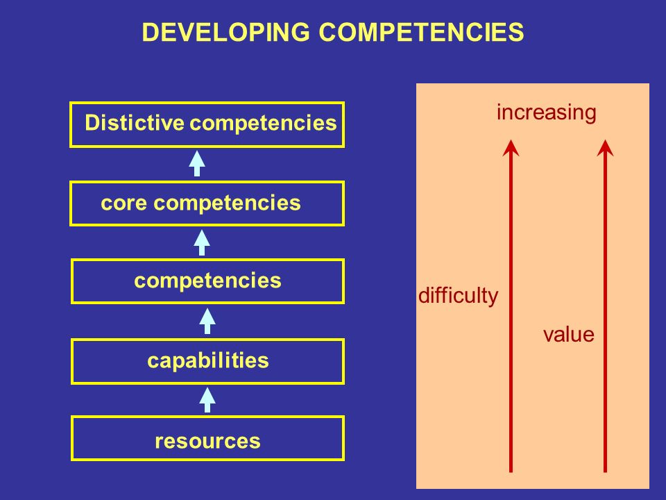 toyota distinctive competency All cases are available in the main student text, the core case text, and  internal  analysis distinctive competencies competitive advantage.