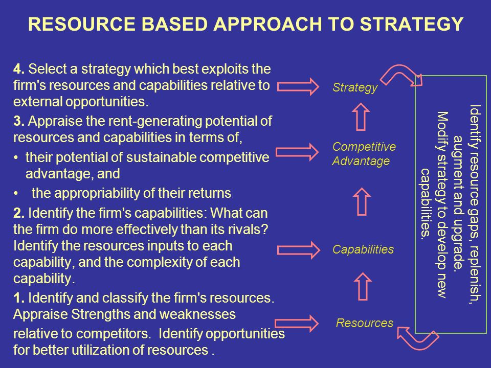 resource based theory Journal of marketing management, volume 24 book readers having some familiarity with resource-based theory and wanting to further their understanding of the rbv, especially where its origins and applications.