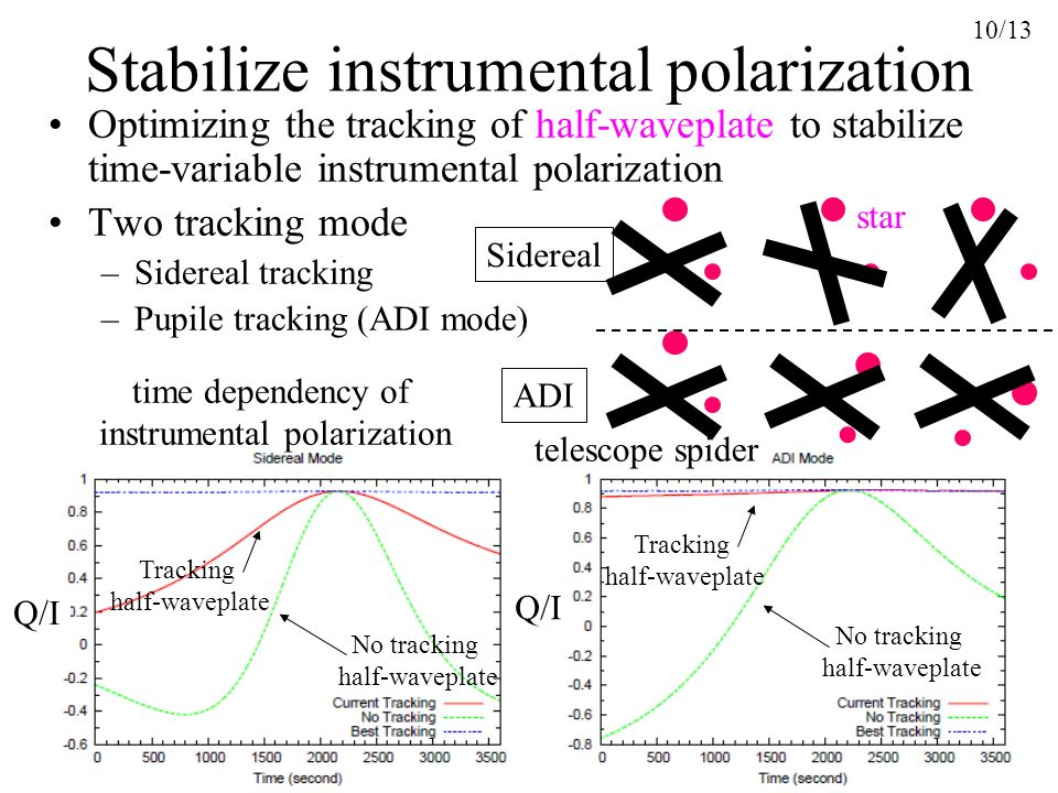 Stabilize instrumental polarization