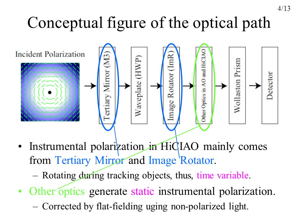 Conceptual figure of the optical path