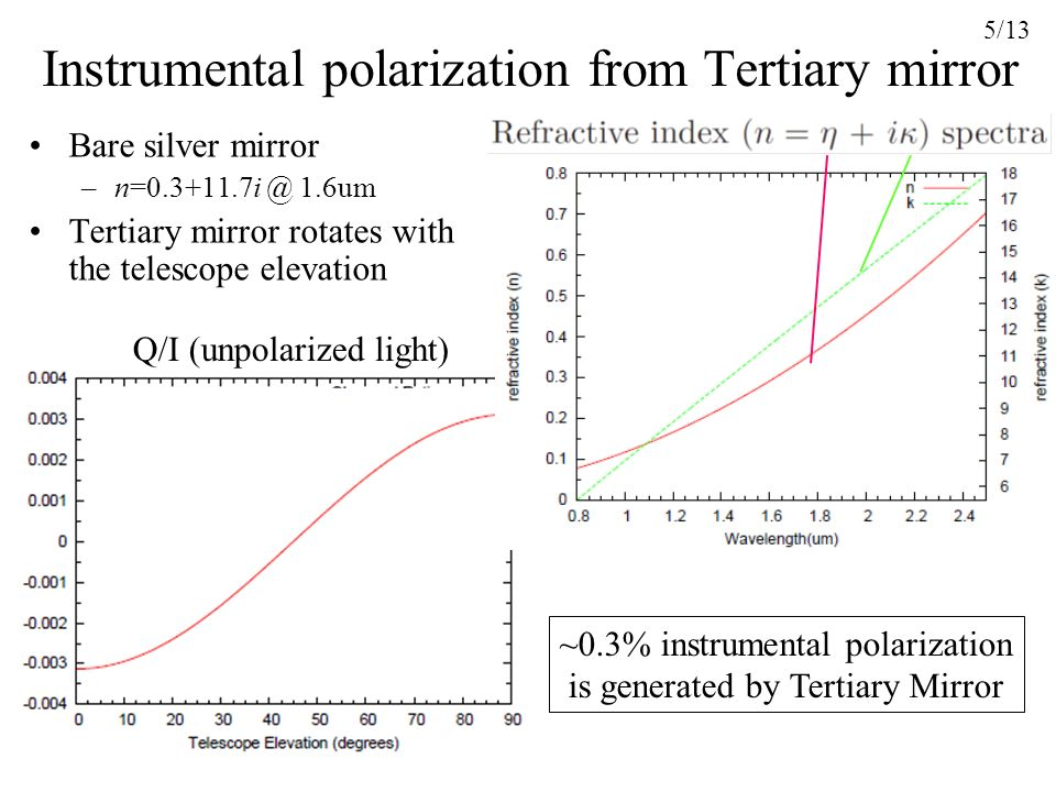 Instrumental polarization from Tertiary mirror