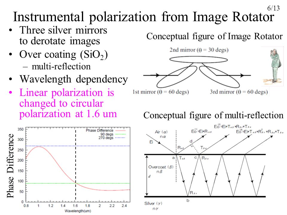 Instrumental polarization from Image Rotator