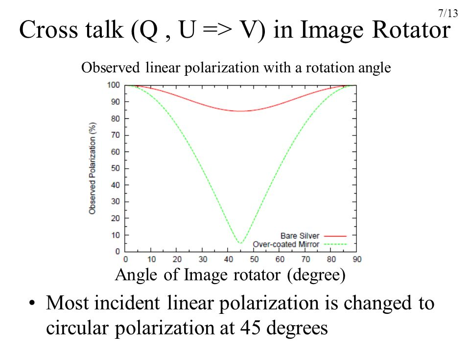 Cross talk (Q , U => V) in Image Rotator