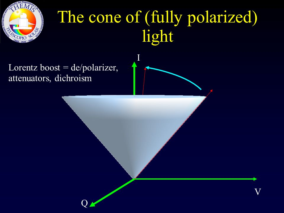 The cone of (fully polarized) light