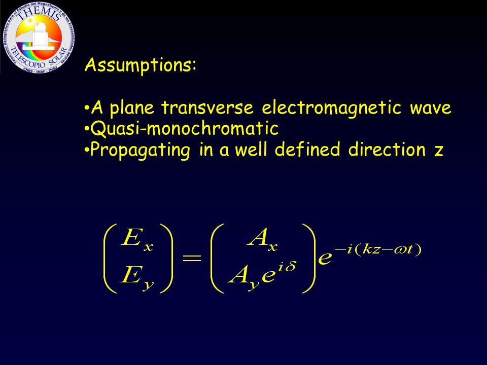 Assumptions: A plane transverse electromagnetic wave.
