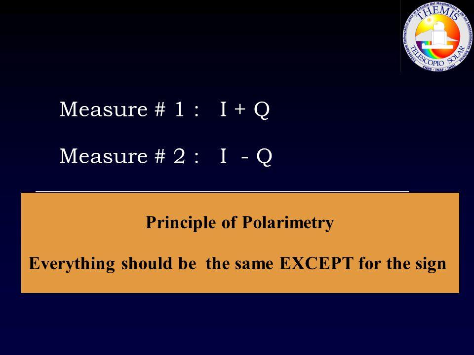 Measure # 1 : I + Q Measure # 2 : I - Q