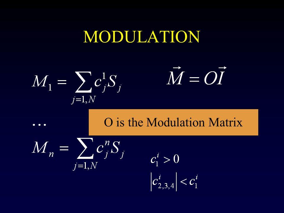 O is the Modulation Matrix
