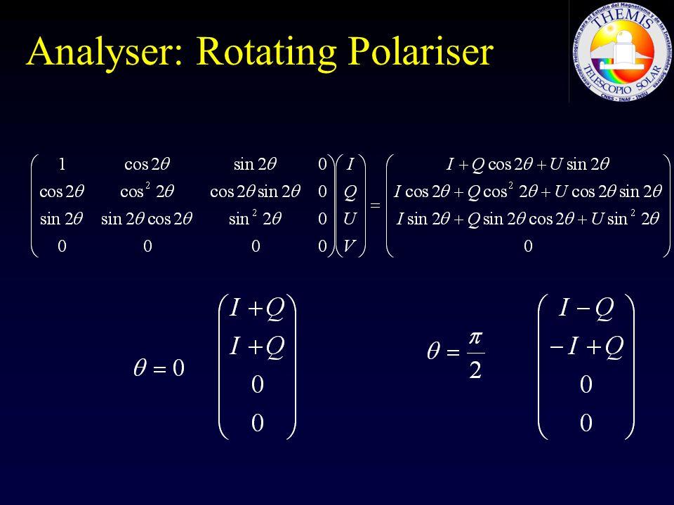 Analyser: Rotating Polariser