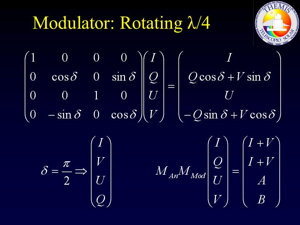 Modulator: Rotating λ/4