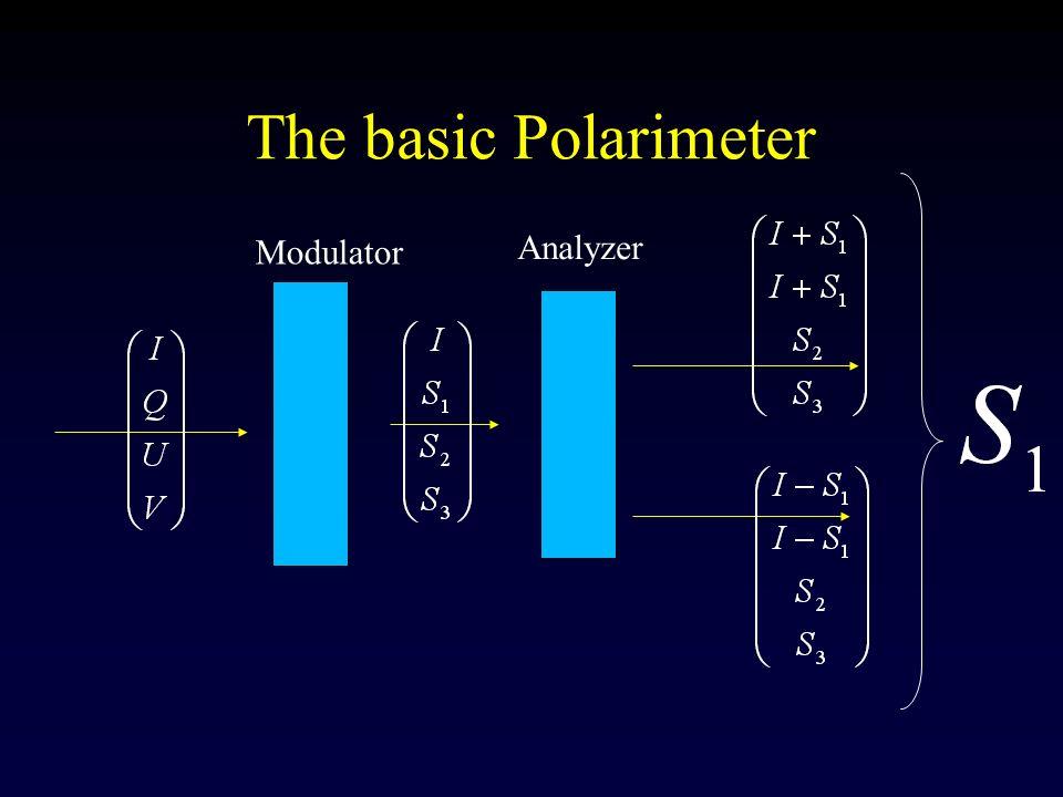 The basic Polarimeter Modulator Analyzer