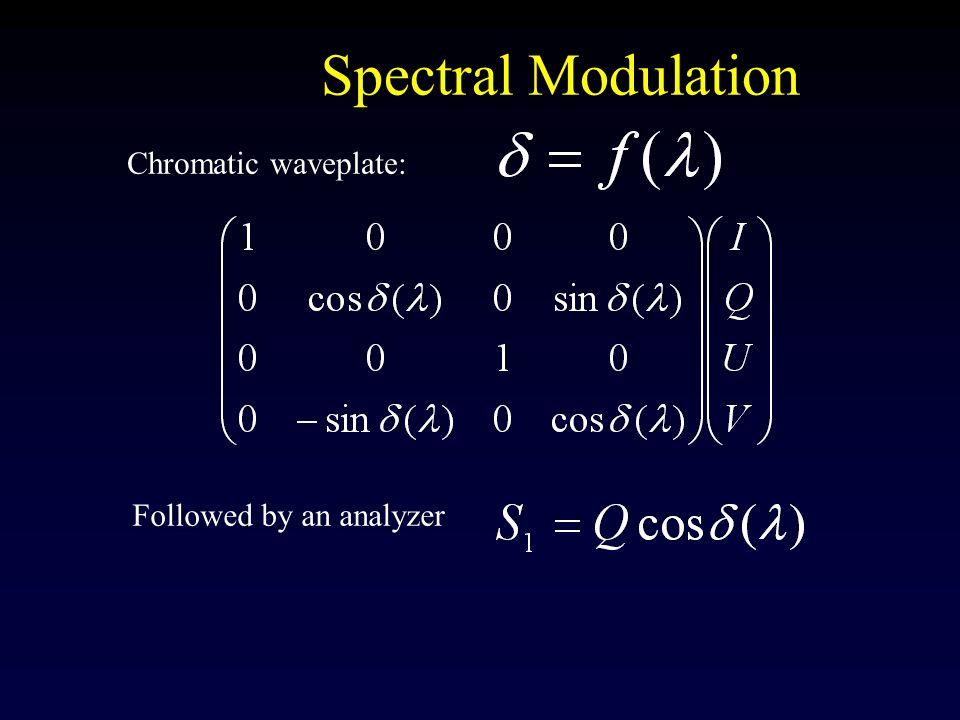 Spectral Modulation Chromatic waveplate: Followed by an analyzer