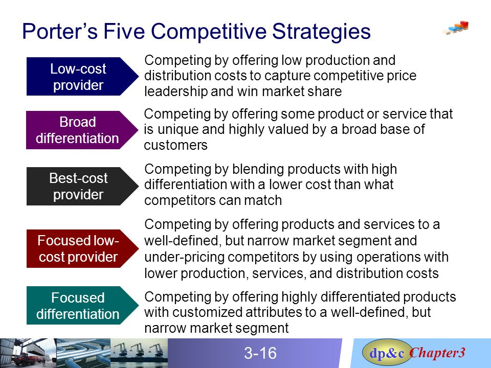 Differentiation vs low cost provider