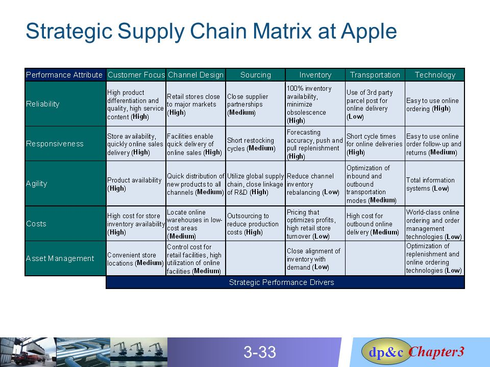 supply chain strategy at somerset furniture commerce essay A single, local entity that is immersed with the local supply chain and provides and manages services and products for the needs of project information control, collaboration, distribution, creation, capture and retention.