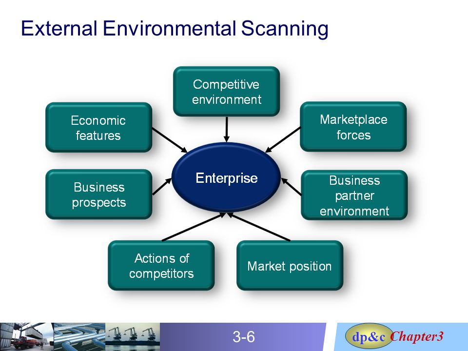 What Is an Environmental Analysis for a Business?