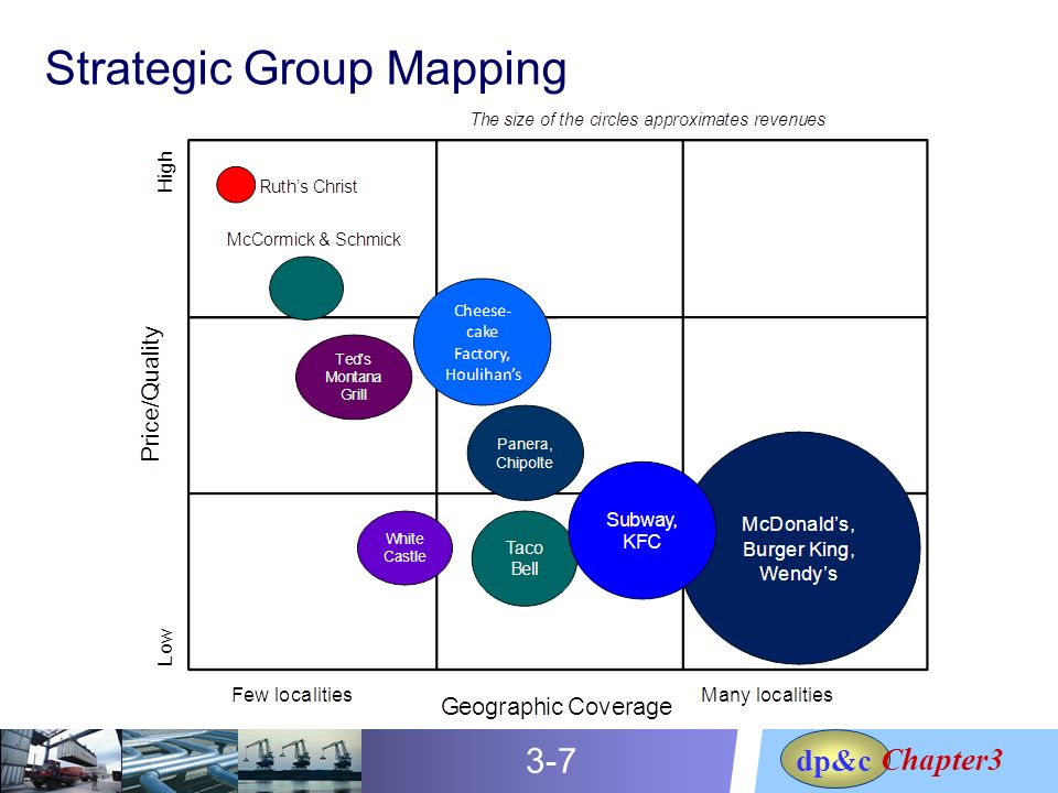 strategic group map hotel Strategic group mapping is used for the purpose of displaying the competitive positions that rival firms occupy in the industry in every industry there are some.