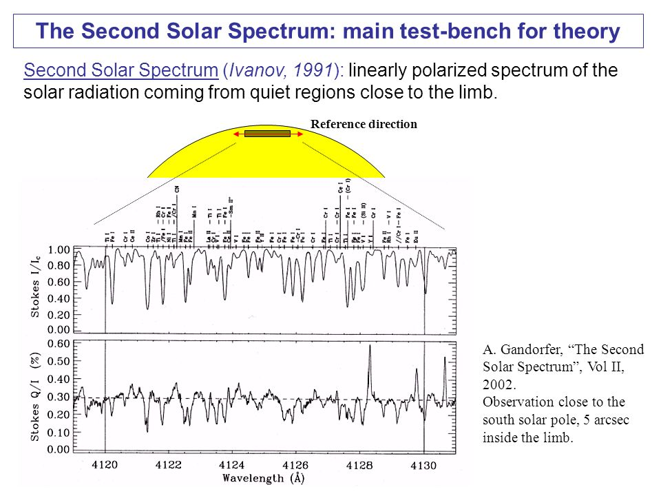 The Second Solar Spectrum: main test-bench for theory