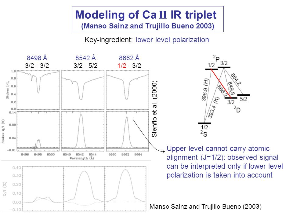 Modeling of Ca II IR triplet (Manso Sainz and Trujillo Bueno 2003)