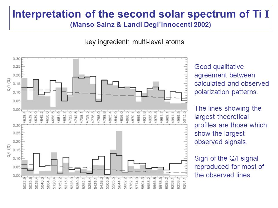 Interpretation of the second solar spectrum of Ti I